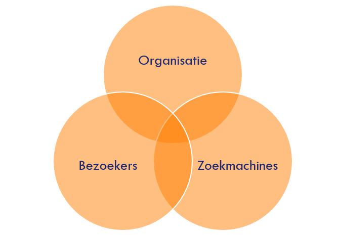 Contentmarketing: 3 perspectieven