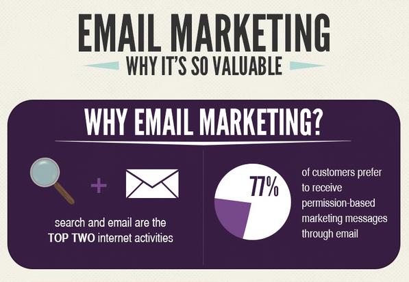 De waarde van e-mailmarketing