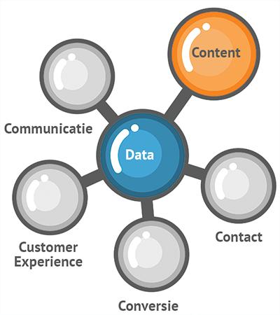Contentmarketing model